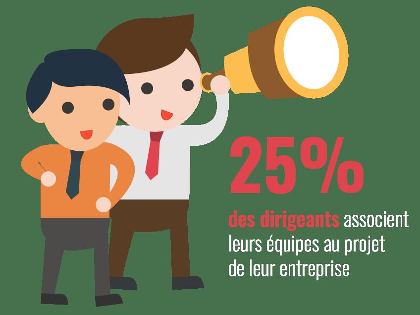 Seulement 25% des dirigeants associent leurs équipes au projet de l'entreprise