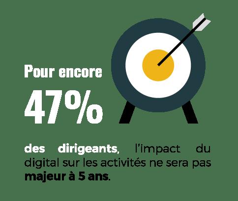 Pour encore 47% des dirigeants, l'impact du digital sur les activités ne sera pas majeur à 5 ans.