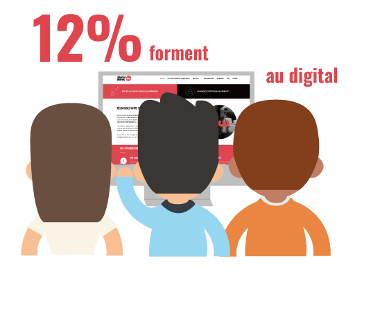 Seulement 12% des dirigeants de TPE/PME forment leurs collaborateurs au digital. L'implication des collaborateurs dans la transformation digitale.